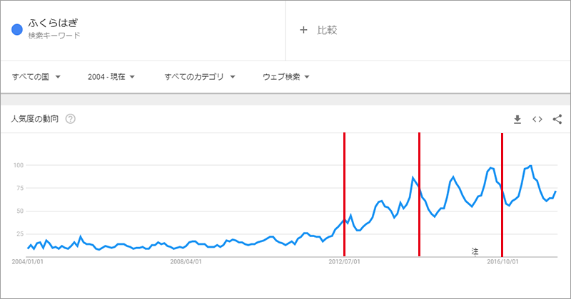 Googleトレンド-ふくらはぎ